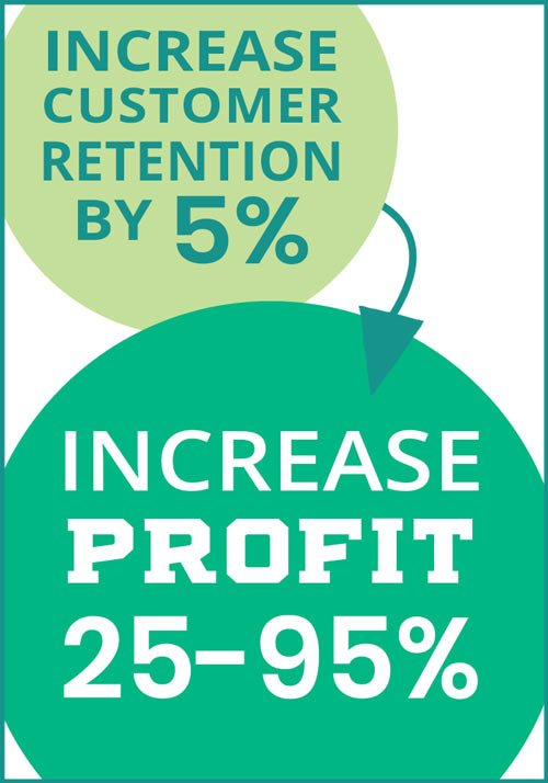 increase customer retention by 5% and increase profits by 25-95% with Retention Marketing