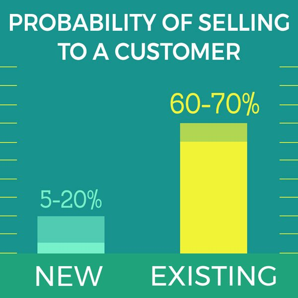 Probability of Selling to New vs Existing Customer - chart showing 5-20% chance of selling to new customer, 60-70% chance of selling to an existing customer