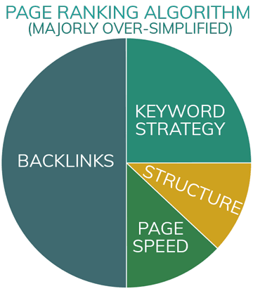 SEO Pie Chart - Page ranking algorithm factors majorly over-simplified - 1/2 Backlinks, 1/4 Keyword strategy, 1/8 page structure and technical SEO, 1/8 page speed.