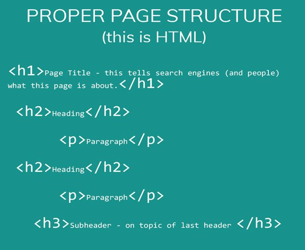 image showing proper HTML structure for SEO purposes - using one h1 tag for the page title, then h2 tags for future paragraph headers. not skipping from h2 to h5, or not using h1 just for looks. that's what CSS is for.