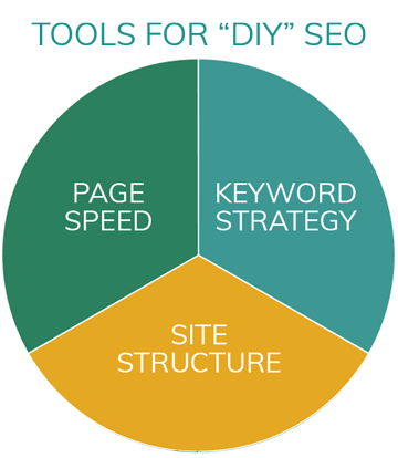 3 things for DIY SEO you can do yourself that there are free tools for. 1. Page Speed, 2. Keyword Strategy, 3. Site Structure and Technical SEO