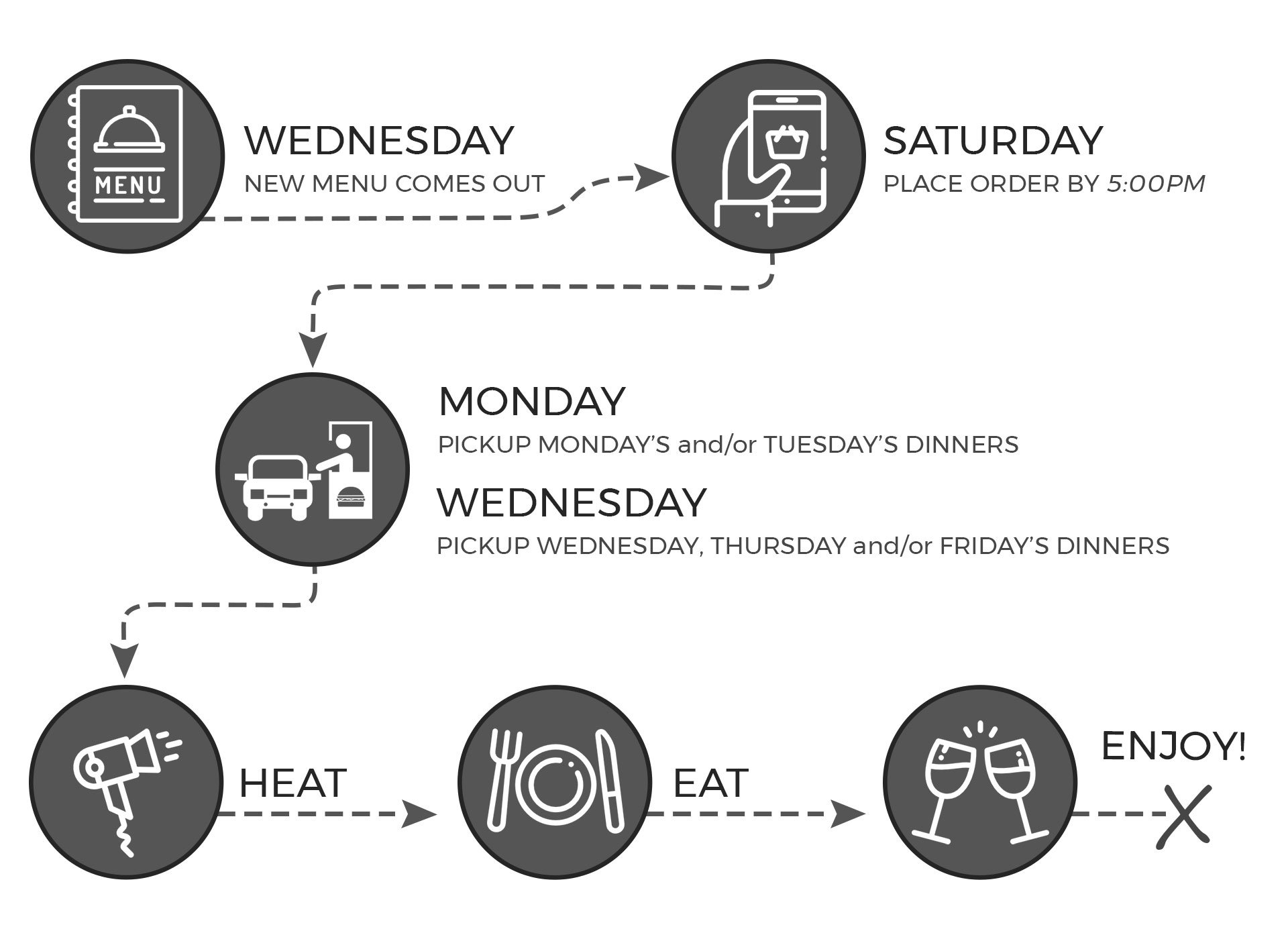 How it works - Ordering Infographic